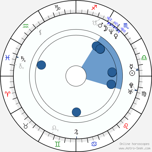 Joe Torry wikipedia, horoscope, astrology, instagram
