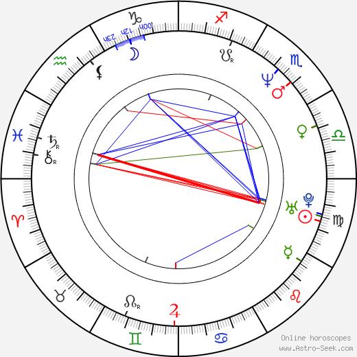 Джон Полсон John Polson день рождения гороскоп, John Polson Натальная карта онлайн