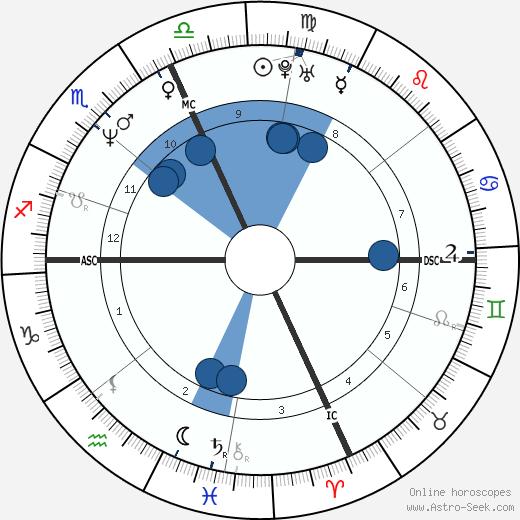 Joseph Druce wikipedia, horoscope, astrology, instagram
