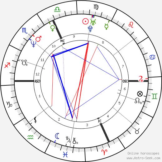Joseph Druce tema natale, oroscopo, Joseph Druce oroscopi gratuiti, astrologia