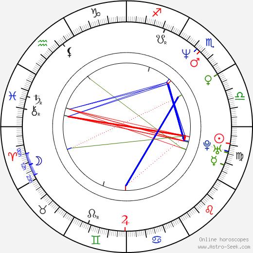 Katharina Müller-Elmau birth chart, Katharina Müller-Elmau astro natal horoscope, astrology