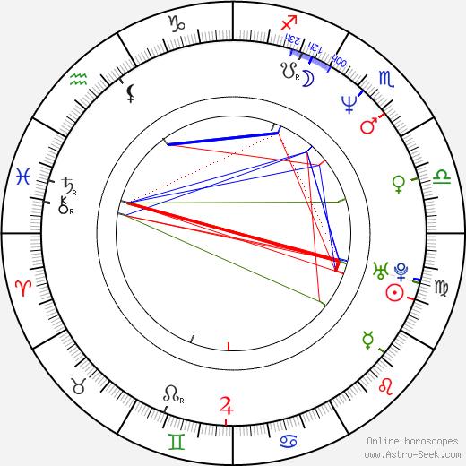 Леннокс Льюис Lennox Lewis день рождения гороскоп, Lennox Lewis Натальная карта онлайн