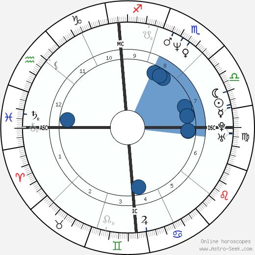 Loredana Nimis wikipedia, horoscope, astrology, instagram