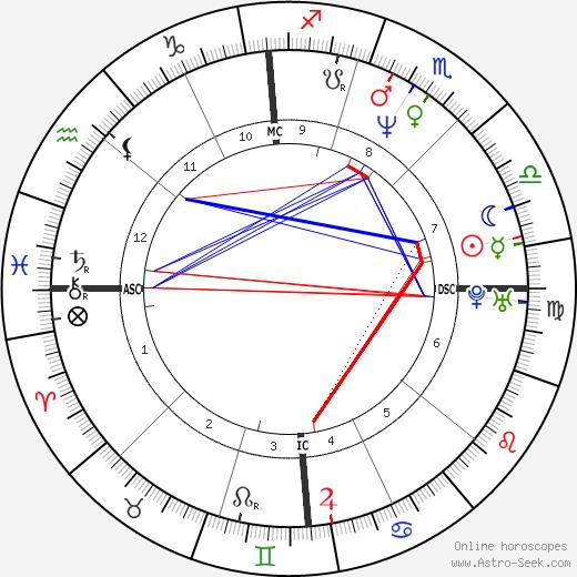 Loredana Nimis день рождения гороскоп, Loredana Nimis Натальная карта онлайн