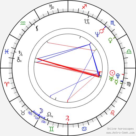 Lorne Spicer birth chart, Lorne Spicer astro natal horoscope, astrology