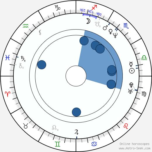 Matt Fallon wikipedia, horoscope, astrology, instagram