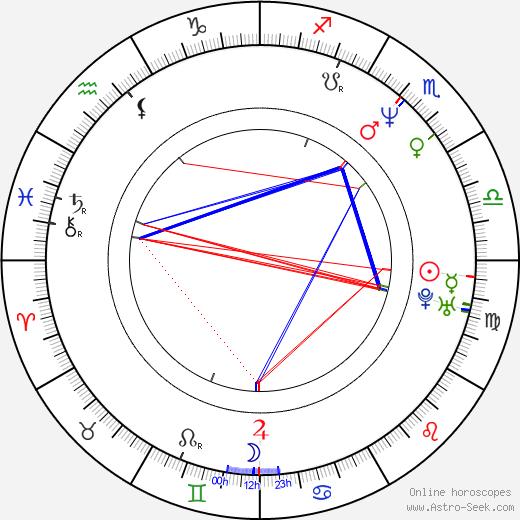 Michael McDonald birth chart, Michael McDonald astro natal horoscope, astrology