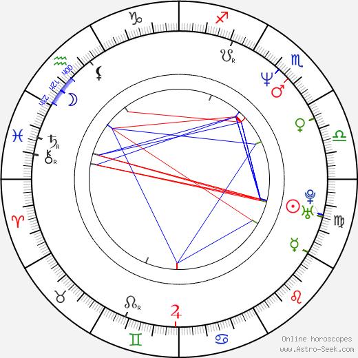 Michelle Johnson день рождения гороскоп, Michelle Johnson Натальная карта онлайн