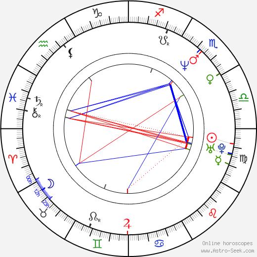 Michelle Stafford astro natal birth chart, Michelle Stafford horoscope, astrology