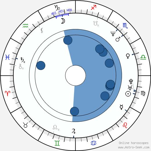 Nicolas Saada wikipedia, horoscope, astrology, instagram