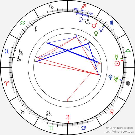 Omid Djalili astro natal birth chart, Omid Djalili horoscope, astrology