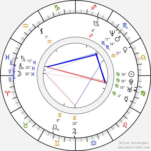 Pablo Granados birth chart, biography, wikipedia 2020, 2021