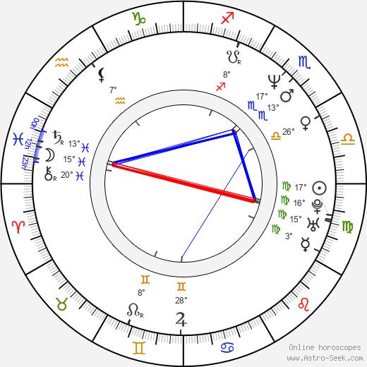 Paul Romero birth chart, biography, wikipedia 2019, 2020