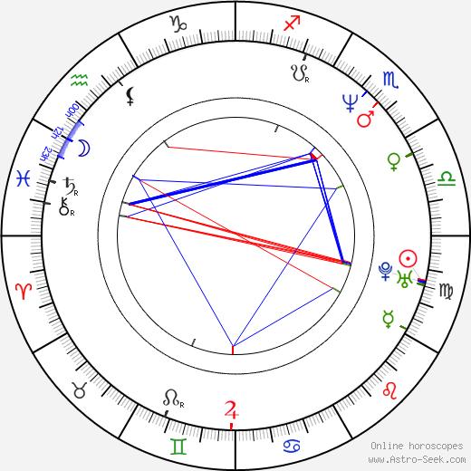 Peter Bulckaen astro natal birth chart, Peter Bulckaen horoscope, astrology
