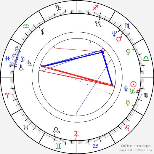 Petr Kocourek birth chart, Petr Kocourek astro natal horoscope, astrology