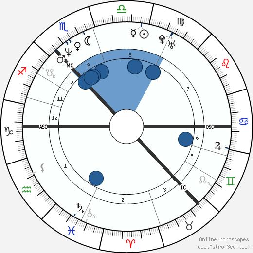 Rhona Cameron wikipedia, horoscope, astrology, instagram