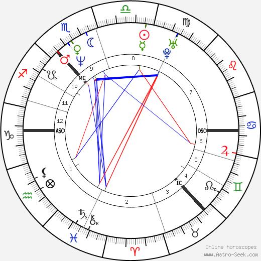 Rhona Cameron tema natale, oroscopo, Rhona Cameron oroscopi gratuiti, astrologia