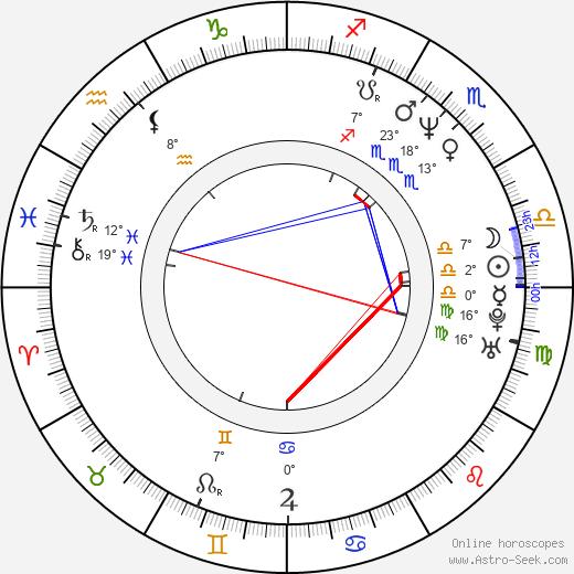 Rob Schmidt birth chart, biography, wikipedia 2020, 2021