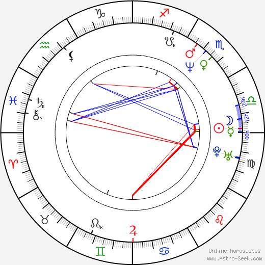Rob Schmidt birth chart, Rob Schmidt astro natal horoscope, astrology