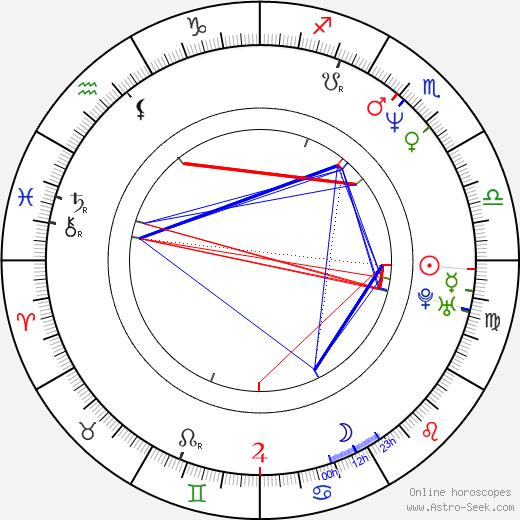Robert Rusler birth chart, Robert Rusler astro natal horoscope, astrology