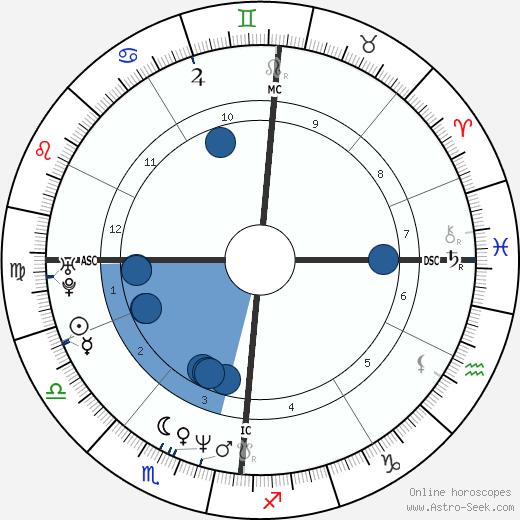 Roschdy Zem wikipedia, horoscope, astrology, instagram