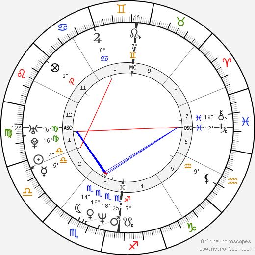 Roschdy Zem birth chart, biography, wikipedia 2020, 2021