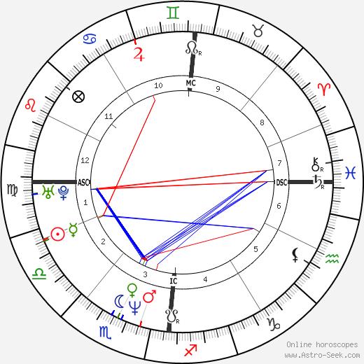 Roschdy Zem birth chart, Roschdy Zem astro natal horoscope, astrology