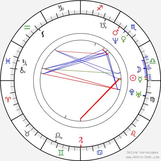 Scottie Pippen birth chart, Scottie Pippen astro natal horoscope, astrology