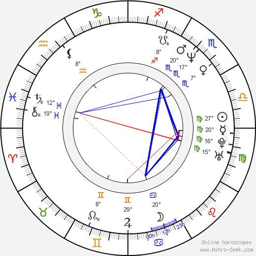 Shagufta Rafique birth chart, biography, wikipedia 2019, 2020