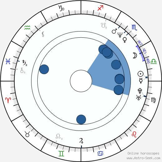 Shane Partlow wikipedia, horoscope, astrology, instagram