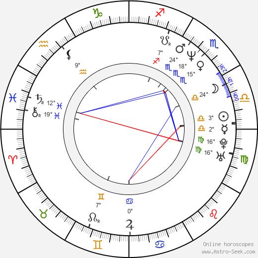 Shane Partlow birth chart, biography, wikipedia 2020, 2021