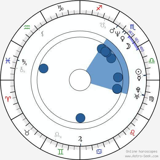 Sofia Milos wikipedia, horoscope, astrology, instagram