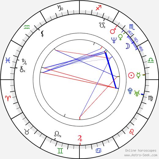 Sofia Milos astro natal birth chart, Sofia Milos horoscope, astrology