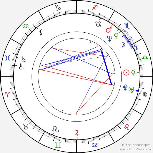 Steve D. Kerr birth chart, Steve D. Kerr astro natal horoscope, astrology