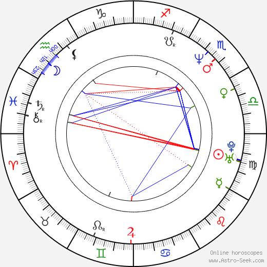Vincent Lamberti день рождения гороскоп, Vincent Lamberti Натальная карта онлайн