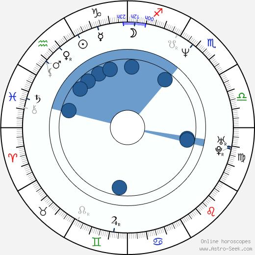 Alec Metro wikipedia, horoscope, astrology, instagram
