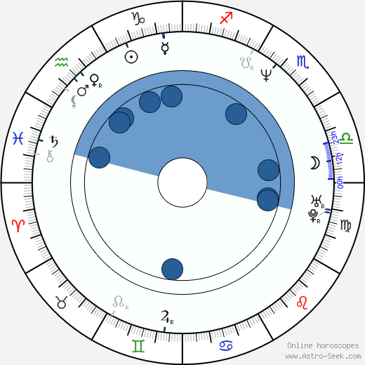 Alejandro Springall wikipedia, horoscope, astrology, instagram
