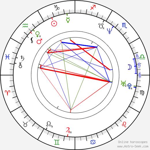 Alejandro Springall astro natal birth chart, Alejandro Springall horoscope, astrology