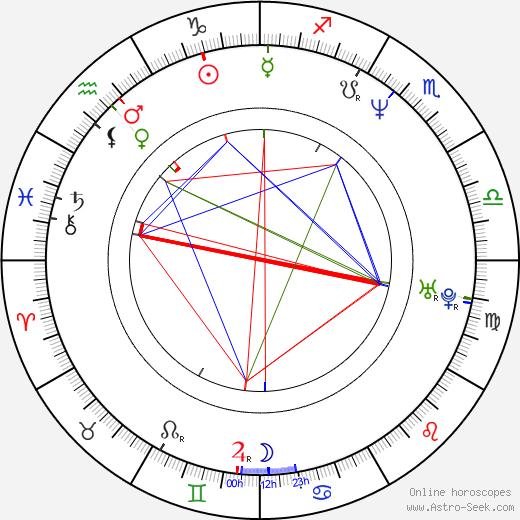 Allah Rakha Rahman birth chart, Allah Rakha Rahman astro natal horoscope, astrology