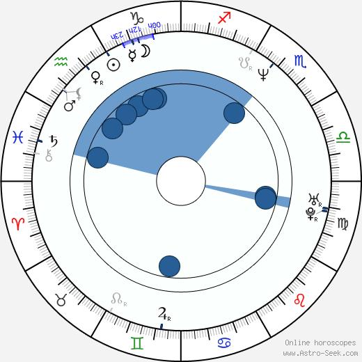 Andrea Majstorovic wikipedia, horoscope, astrology, instagram