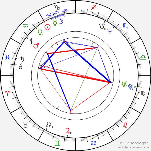 Andrea Majstorovic tema natale, oroscopo, Andrea Majstorovic oroscopi gratuiti, astrologia