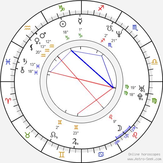 Andrew Wood birth chart, biography, wikipedia 2019, 2020