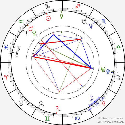 Andrew Wood astro natal birth chart, Andrew Wood horoscope, astrology