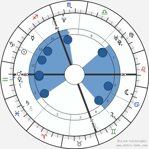 Carolyn Bessette-Kennedy wikipedia, horoscope, astrology, instagram