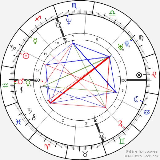 Кэролин Бессетт-Кеннеди Carolyn Bessette-Kennedy день рождения гороскоп, Carolyn Bessette-Kennedy Натальная карта онлайн