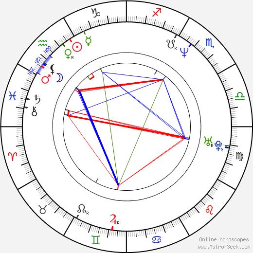 Claude Perron astro natal birth chart, Claude Perron horoscope, astrology