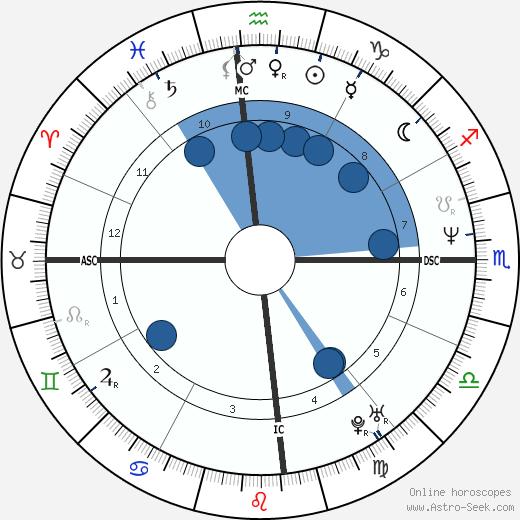 David Sirebrenik wikipedia, horoscope, astrology, instagram