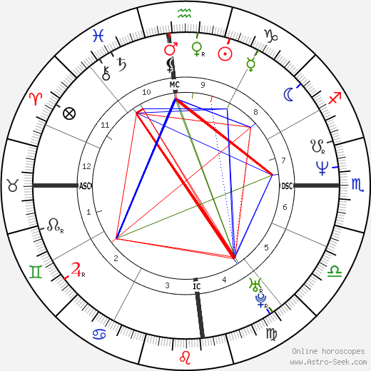 David Sirebrenik tema natale, oroscopo, David Sirebrenik oroscopi gratuiti, astrologia