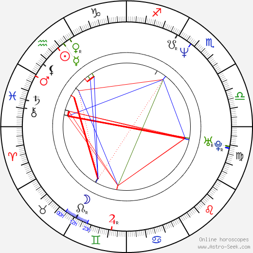 Dexter Fletcher astro natal birth chart, Dexter Fletcher horoscope, astrology