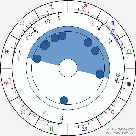 Gabriela Bobes wikipedia, horoscope, astrology, instagram